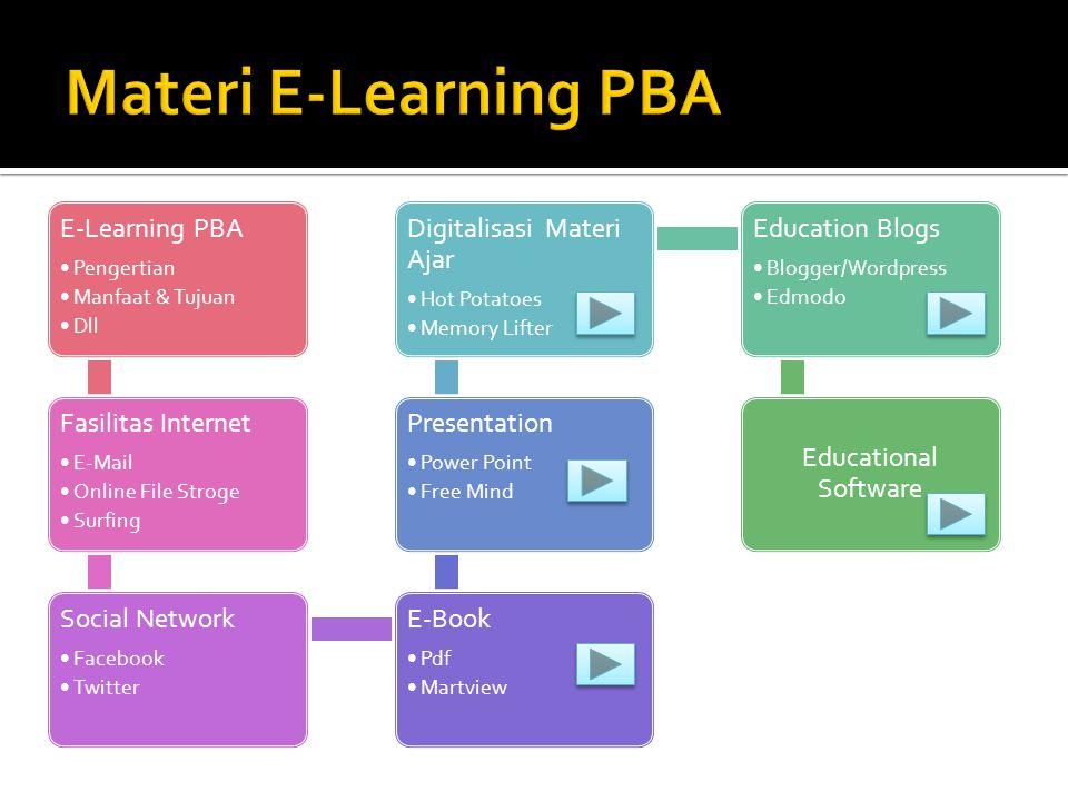 E-Learning PBA •Pengertian •Manfaat & Tujuan •Dll Fasilitas Internet •E-Mail •Online File Stroge •Surfing Social Network •Facebook •Twitter E-Book •Pd