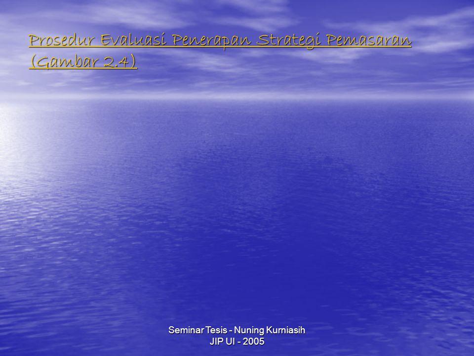 Seminar Tesis - Nuning Kurniasih JIP UI - 2005 Prosedur Evaluasi Penerapan Strategi Pemasaran (Gambar 2.4) Prosedur Evaluasi Penerapan Strategi Pemasaran (Gambar 2.4)
