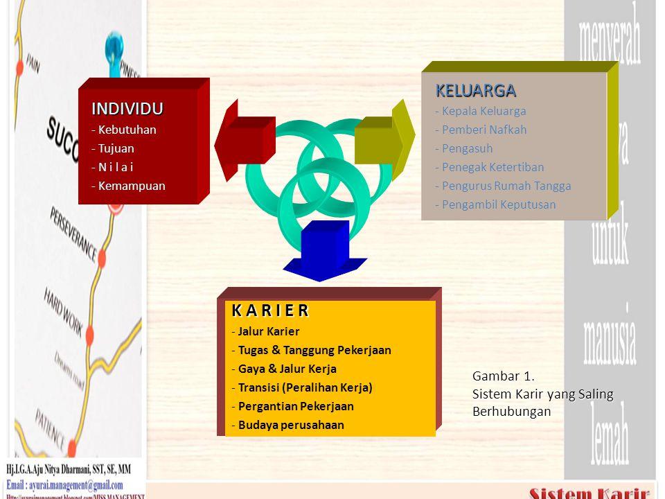 INDIVIDU - Kebutuhan - Tujuan - N i l a i - Kemampuan KELUARGA - Kepala Keluarga - Pemberi Nafkah - Pengasuh - Penegak Ketertiban - Pengurus Rumah Tan