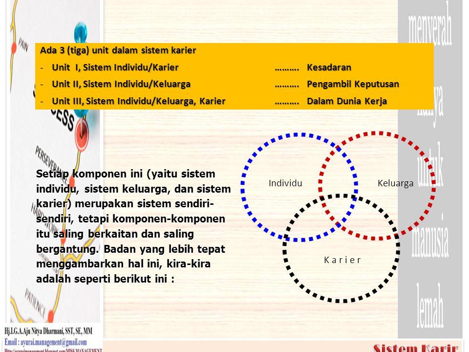 KeluargaIndividu K a r i e r Ada 3 (tiga) unit dalam sistem karier - Unit I, Sistem Individu/Karier ………. Kesadaran - Unit II, Sistem Individu/Keluarga