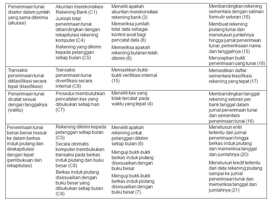 Penerimaan tunai disetor dalam jumlah yang sama diterima (akurasi) Akuntan merekonsiliasi Rekening Bank (C1) Jumlah total penerimaan tunai dibandingkan dengan rekapitulasi rekening komputer (C4) Rekening yang dikirim kepada pelanggan setiap bulan (C5) Meneliti apakah akuntan merekonsiliasi rekening bank (3) Memeriksa jumlah total data sebagai kontrol awal bagi pencatat data (8) Memeriksa apakah rekening bulanan telah dikirim (6) Membandingkan rekening sementara dengan salinan formulir setoran (16) Membuat rekening piutang tunai dan menelusuri jumlahnya hingga jurnal penerimaan tunai, pemeriksaan nama dan tanggalnya (15) Menyiapkan bukti penerimaan uang tunai (18) Transaksi penerimaan tunai diklasifikasi secara tepat (klasifikasi) Transaksi penerimaan tunai diverifikasi secara internal (C6) Memastikan bukti- bukti verifikasi internal (15) Memastikan daftar sementara klasifikasi rekening yang tepat (17) Penerimaan tunai dicatat sesuai dengan tanggalnya (waktu) Prosedur membutuhkan pencatatan kas yang dibukukan setiap hari (C7) Meneliti kas yang tidak tercatat pada waktu yang tepat (4) Membandingkan tanggal rekening setoran per bank tanggal dalam jurnal penerimaan tunai dan sementara penerimaan tunai (16) Penerimaan tunai benar-benar masuk ke dalam berkas induk piutang dan direkapitulasi dengan tepat (pembukuan dan rekapitulasi) Rekening dikirim kepada pelanggan setiap bulan (C5) Secara otomatis komputer membukukan transaksi pada berkas induk piutang dan buku besar (C8) Berkas induk piutang disesuaikan dengan buku besar yang dibukukan setiap bulan (C9) Meneliti apakah rekening untuk pelanggan dikirim setiap bulan (6) Menguji bukti-bukti berkas induk piutang disesuaikan dengan buku besar Menguji bukti-bukti berkas induk piutang disesuaikan dengan buku besar (7) Menelusuri entri tertentu dari jurnal penerimaan hingga berkas induk piutang dan memeriksa tanggal dan jumlahnya (20) Menelusuri kredit tertentu dari data rekening piutang sampai ke jurnal penerimaan tunai dan me