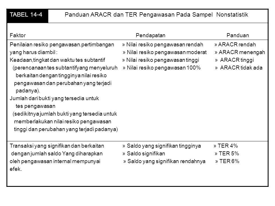 TABEL 14-4 Panduan ARACR dan TER Pengawasan Pada Sampel Nonstatistik Faktor Pendapatan Panduan Penilaian resiko pengawasan.pertimbangan » Nilai resiko pengawasan rendah » ARACR rendah yang harus diambil : » Nilai resiko pengawasan moderat » ARACR menengah Keadaan,tingkat dan waktu tes subtantif » Nilai resiko pengawasan tinggi » ARACR tinggi (perencanaan tes subtantifyang menyeluruh » Nilai resiko pengawasan 100% » ARACR tidak ada berkaitan dengan tingginya nilai resiko pengawasan dan perubahan yang terjadi padanya).
