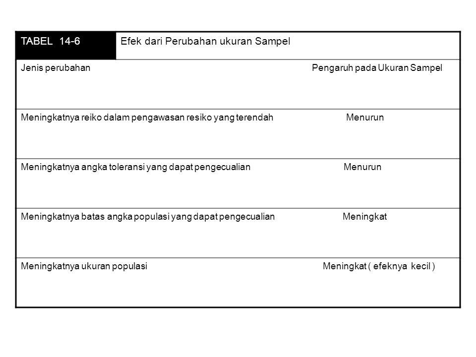 TABEL 14-6Efek dari Perubahan ukuran Sampel Jenis perubahan Pengaruh pada Ukuran Sampel Meningkatnya reiko dalam pengawasan resiko yang terendah Menurun Meningkatnya angka toleransi yang dapat pengecualian Menurun Meningkatnya batas angka populasi yang dapat pengecualian Meningkat Meningkatnya ukuran populasi Meningkat ( efeknya kecil )