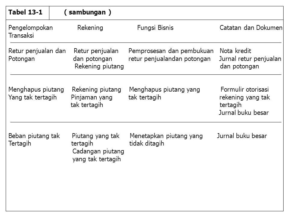 Tabel 13-1 ( sambungan ) Pengelompokan Rekening Fungsi Bisnis Catatan dan Dokumen Transaksi Retur penjualan dan Retur penjualan Pemprosesan dan pembukuan Nota kredit Potongan dan potongan retur penjualandan potongan Jurnal retur penjualan Rekening piutang dan potongan Menghapus piutang Rekening piutang Menghapus piutang yang Formulir otorisasi Yang tak tertagih Pinjaman yang tak tertagih rekening yang tak tak tertagih tertagih Jurnal buku besar Beban piutang tak Piutang yang tak Menetapkan piutang yang Jurnal buku besar Tertagih tertagih tidak ditagih Cadangan piutang yang tak tertagih