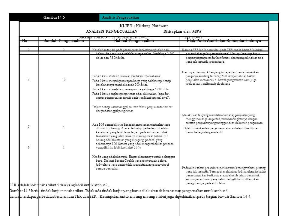 Gambar 14-5Analisis Pengecualian KLIEN : Hillsburg Hardware ANALISIS PENGECUALIAN Disisapkan oleh MSW AKHIR TAHUN : 31 DESEMBER 2002 Tgl 2/3/03 NoJumlah PengecualianHal-hal PengecualianEfek Pada Audit dan Komentar Lainnya 24562456 2 10 4 1 Kesalahan terjadi pada penempatan laporan yang salah dan belum diselesaikan setelah beberapa bulan.
