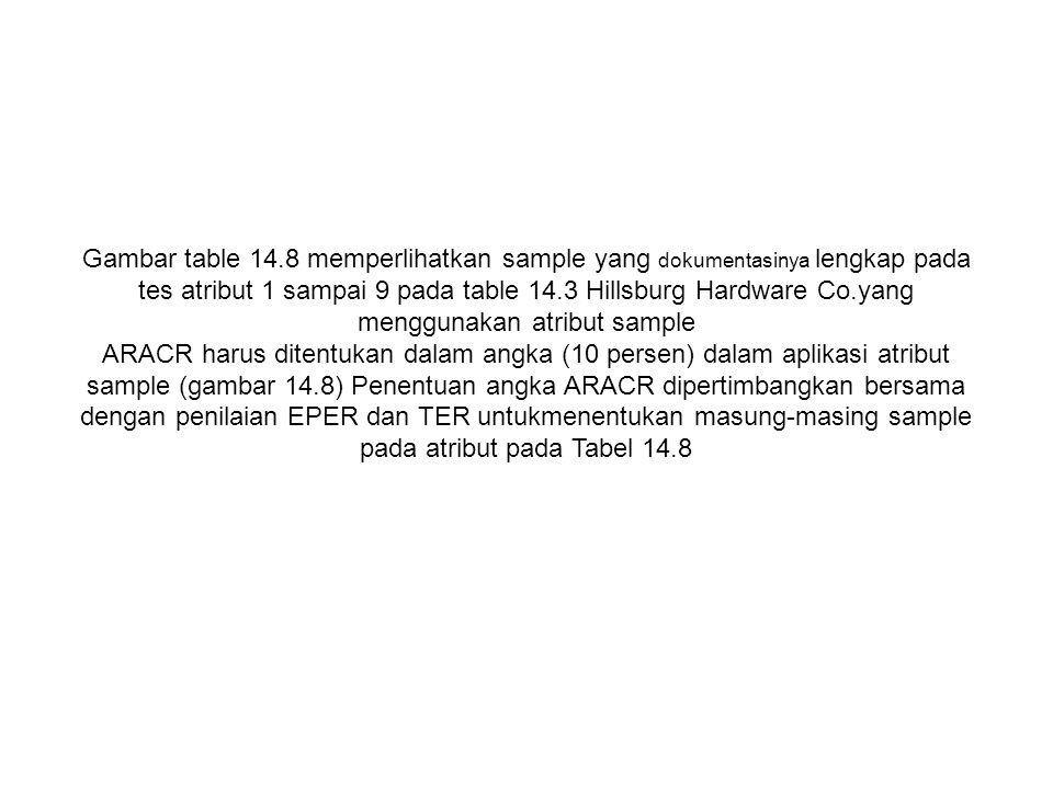 Gambar table 14.8 memperlihatkan sample yang dokumentasinya lengkap pada tes atribut 1 sampai 9 pada table 14.3 Hillsburg Hardware Co.yang menggunakan atribut sample ARACR harus ditentukan dalam angka (10 persen) dalam aplikasi atribut sample (gambar 14.8) Penentuan angka ARACR dipertimbangkan bersama dengan penilaian EPER dan TER untukmenentukan masung-masing sample pada atribut pada Tabel 14.8