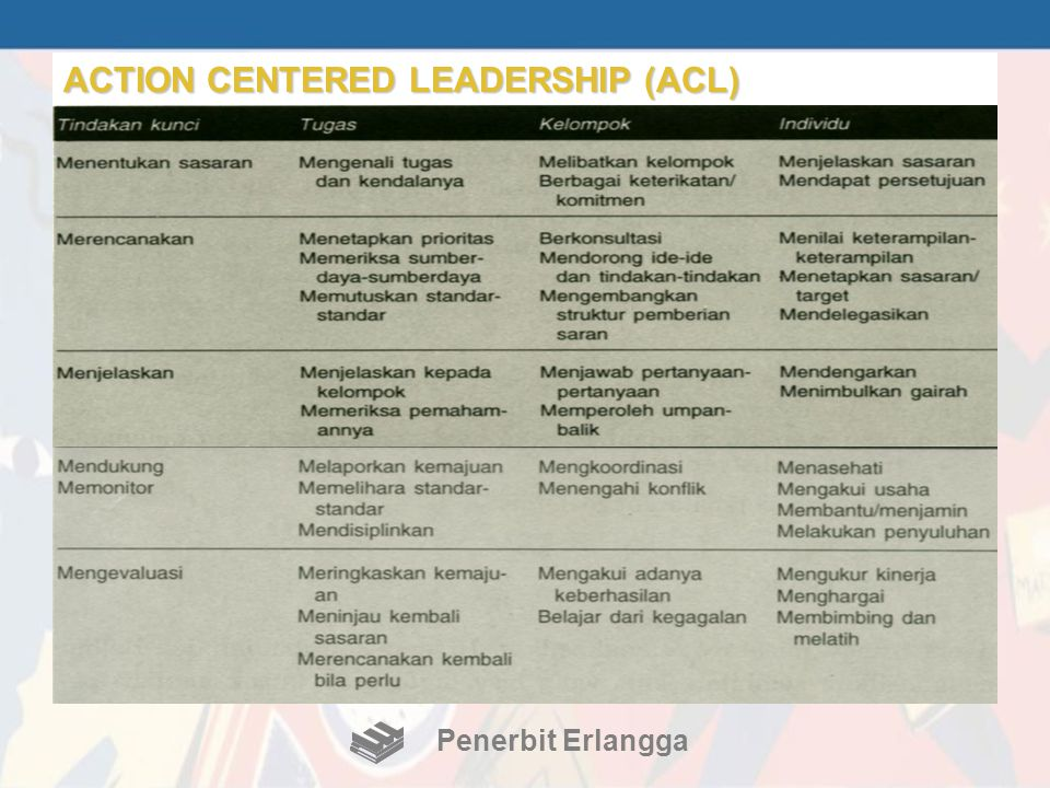 Penerbit Erlangga ACTION CENTERED LEADERSHIP (ACL)