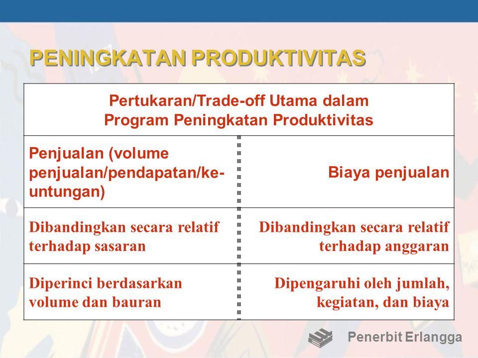 PENINGKATAN PRODUKTIVITAS Penerbit Erlangga Pertukaran/Trade-off Utama dalam Program Peningkatan Produktivitas Penjualan (volume penjualan/pendapatan/