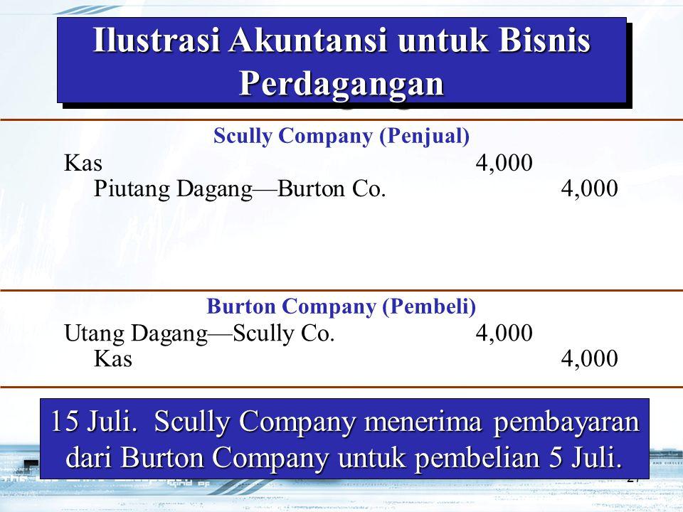 27 15 Juli.Scully Company menerima pembayaran dari Burton Company untuk pembelian 5 Juli.