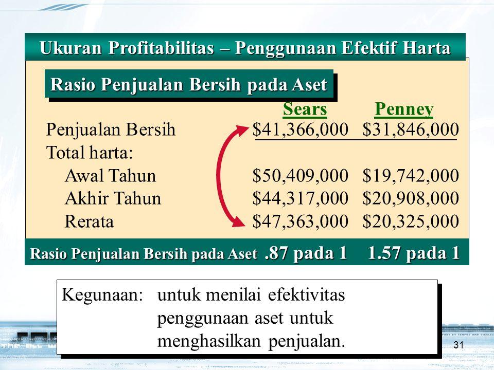 31 Ukuran Profitabilitas – Penggunaan Efektif Harta Rasio Penjualan Bersih pada Aset SearsPenney Penjualan Bersih$41,366,000$31,846,000 Total harta: Awal Tahun$50,409,000$19,742,000 Akhir Tahun $44,317,000$20,908,000 Rerata$47,363,000$20,325,000 Rasio Penjualan Bersih pada Aset.87 pada 1 1.57 pada 1 Kegunaan:untuk menilai efektivitas penggunaan aset untuk menghasilkan penjualan.