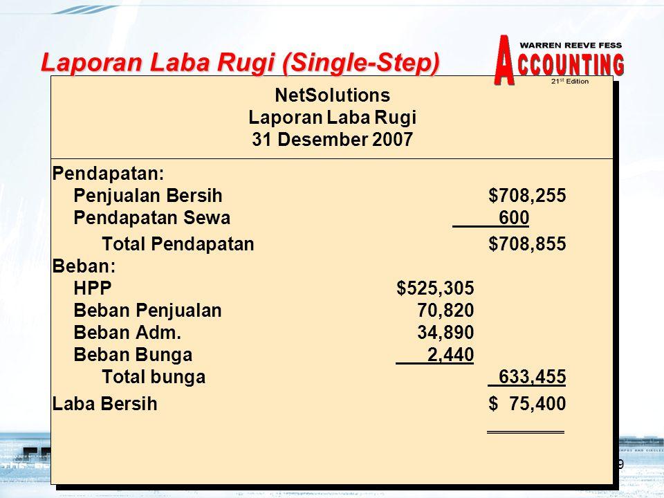9 Pendapatan: Penjualan Bersih$708,255 Pendapatan Sewa 600 Total Pendapatan$708,855 Beban: HPP$525,305 Beban Penjualan70,820 Beban Adm.34,890 Beban Bunga 2,440 Total bunga 633,455 Laba Bersih$ 75,400 NetSolutions Laporan Laba Rugi 31 Desember 2007 Laporan Laba Rugi (Single-Step)