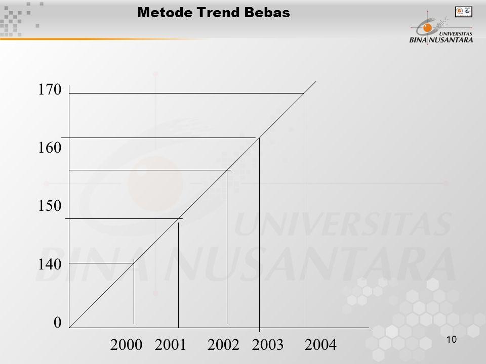 10 Metode Trend Bebas 170 160 150 140 0 2000 2001 2002 2003 2004