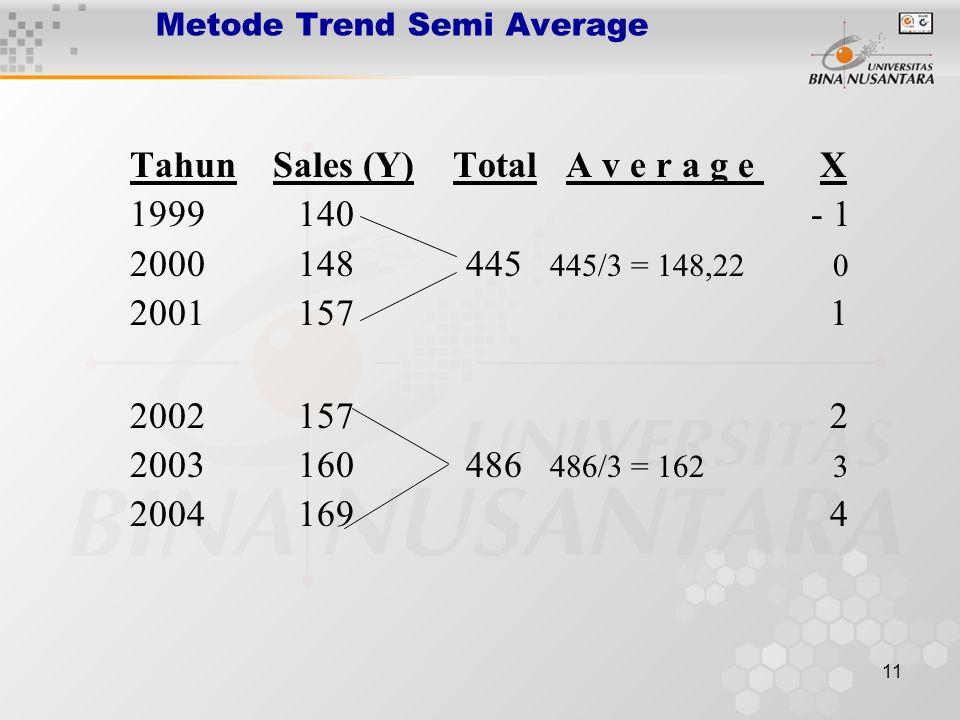 11 Metode Trend Semi Average Tahun Sales (Y) Total A v e r a g e X 1999 140 - 1 2000 148 445 445/3 = 148,22 0 2001 157 1 2002 157 2 2003 160 486 486/3