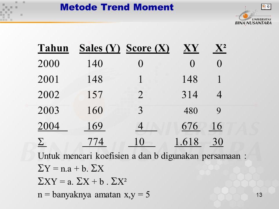 13 Metode Trend Moment Tahun Sales (Y) Score (X) XY X² 2000 140 0 0 0 2001 148 1 148 1 2002 157 2 314 4 2003 160 3 480 9 2004 169 4 676 16  774 10 1.