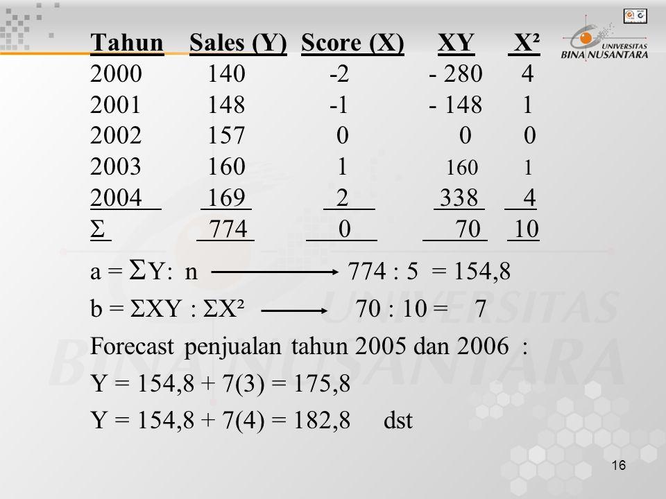 16 Tahun Sales (Y) Score (X) XY X² 2000 140 -2 - 280 4 2001 148 -1 - 148 1 2002 157 0 0 0 2003 160 1 160 1 2004 169 2 338 4  774 0 70 10 a =  Y: n 7