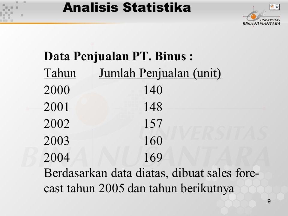 9 Analisis Statistika Data Penjualan PT. Binus : Tahun Jumlah Penjualan (unit) 2000 140 2001 148 2002 157 2003 160 2004 169 Berdasarkan data diatas, d
