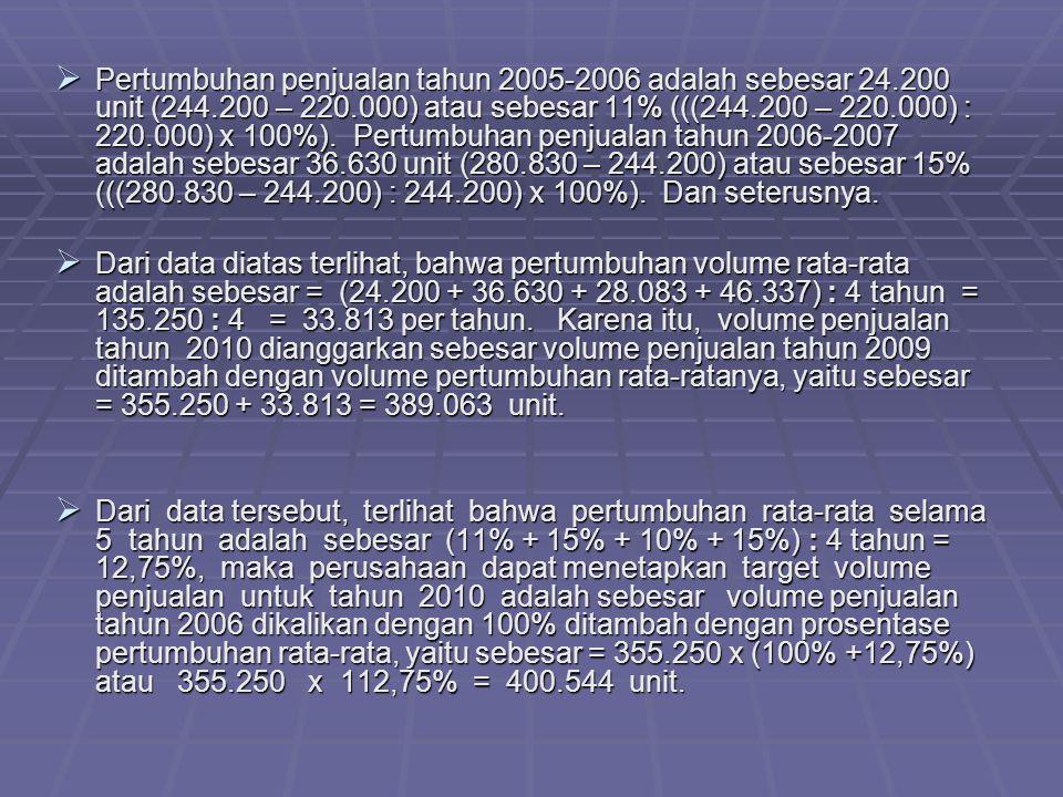  Pertumbuhan penjualan tahun 2005-2006 adalah sebesar 24.200 unit (244.200 – 220.000) atau sebesar 11% (((244.200 – 220.000) : 220.000) x 100%).
