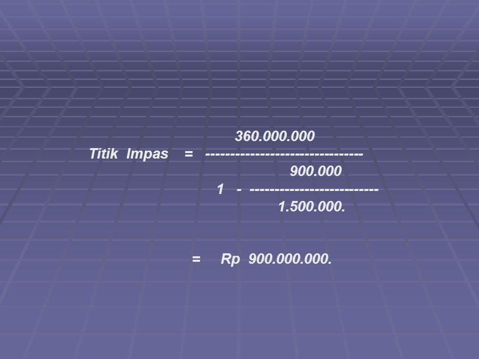 360.000.000 Titik Impas = -------------------------------- 900.000 1 - -------------------------- 1.500.000.