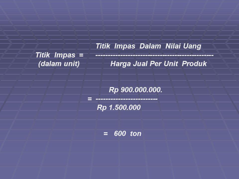 Titik Impas Dalam Nilai Uang Titik Impas= ------------------------------------------------ (dalam unit) Harga Jual Per Unit Produk Rp 900.000.000.