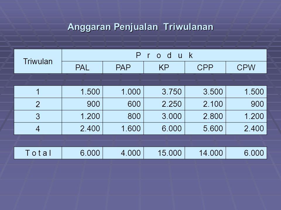 Anggaran Penjualan Triwulanan Triwulan P r o d u k PALPAPKPCPPCPW 1 1.5001.0003.7503.5001.500 2 9006002.2502.100900 3 1.2008003.0002.8001.200 4 2.4001.6006.0005.6002.400 T o t a l 6.0004.00015.00014.0006.000