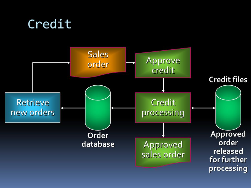 Credit Retrieve new orders Salesorder Approvecredit Creditprocessing Credit files Approvedorderreleased for further processing Orderdatabase Approved sales order