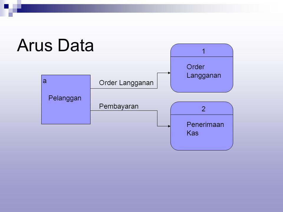 Arus Data a Pelanggan Order Langganan 1 Order Langganan Pembayaran 2 Penerimaan Kas