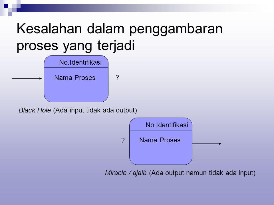 Kesalahan dalam penggambaran proses yang terjadi No.Identifikasi Nama Proses .