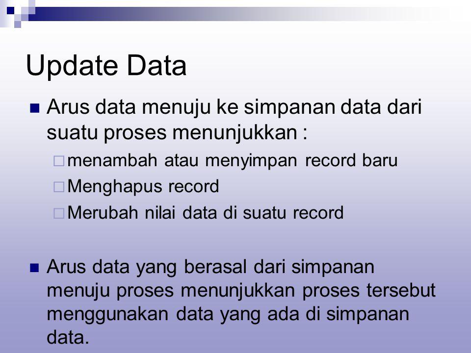 Update Data  Arus data menuju ke simpanan data dari suatu proses menunjukkan :  menambah atau menyimpan record baru  Menghapus record  Merubah nilai data di suatu record  Arus data yang berasal dari simpanan menuju proses menunjukkan proses tersebut menggunakan data yang ada di simpanan data.