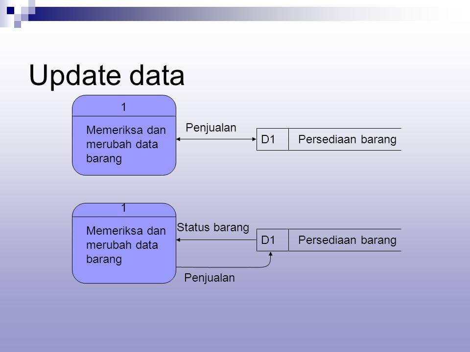 Update data 1 Memeriksa dan merubah data barang D1Persediaan barang Penjualan 1 Memeriksa dan merubah data barang D1Persediaan barang Status barang Penjualan