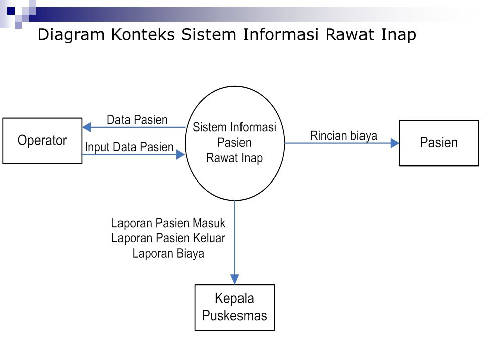 Data flow diagram oleh didik tristianto mkom ppt download 34 diagram ccuart Images