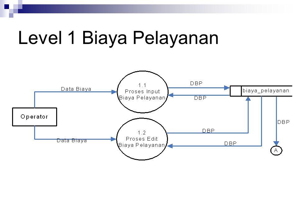 Level 1 Biaya Pelayanan
