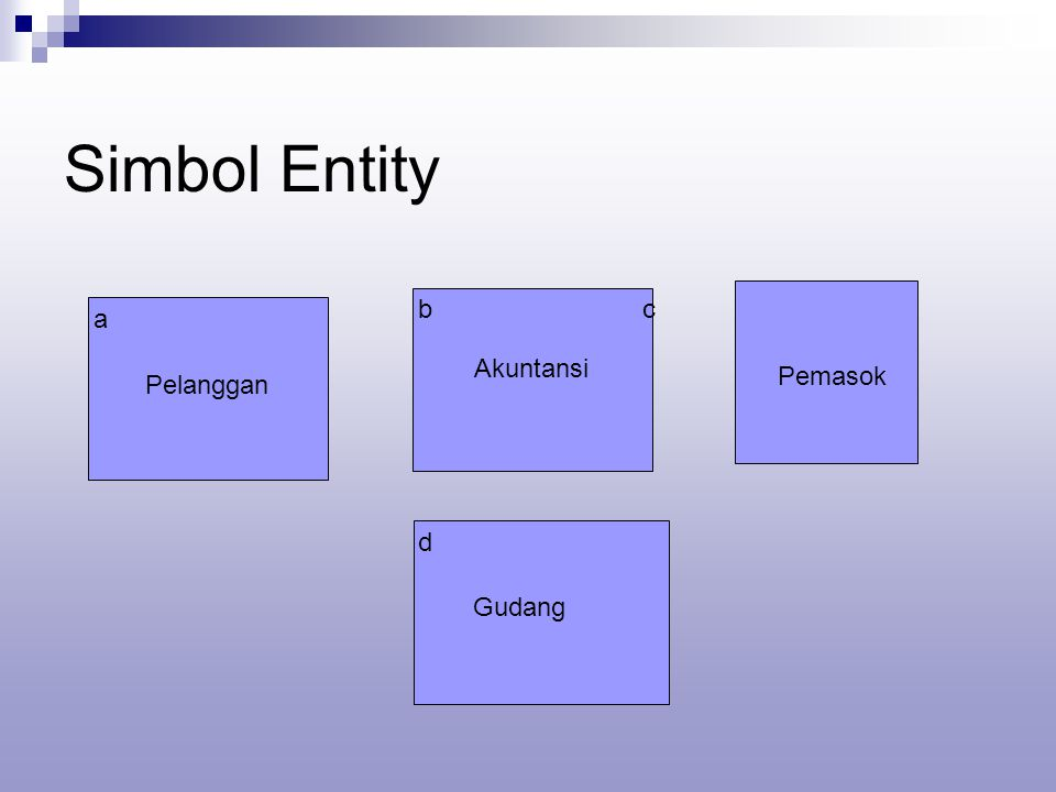 Simbol Entity a Pelanggan b Akuntansi c Pemasok d Gudang