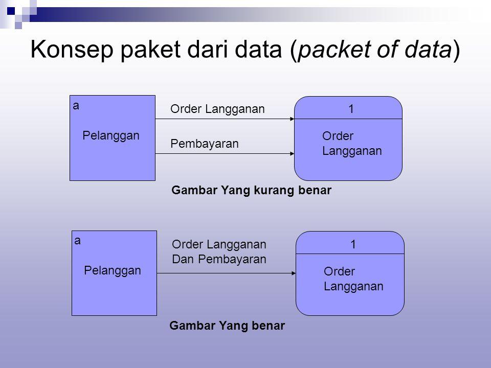 Konsep paket dari data (packet of data) a Pelanggan Order Langganan1 Order Langganan Pembayaran Gambar Yang kurang benar a Pelanggan Order Langganan Dan Pembayaran 1 Order Langganan Gambar Yang benar