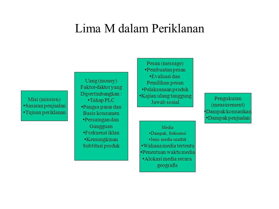 Lima M dalam Periklanan Misi (mission) •Sasaran penjualan •Tujuan periklanan Pengukuran (measurement) •Dampak komunikasi •Dampak penjualan Uang (money