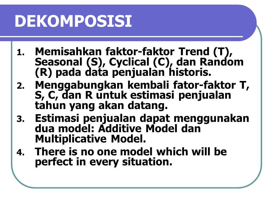 DEKOMPOSISI 1. Memisahkan faktor-faktor Trend (T), Seasonal (S), Cyclical (C), dan Random (R) pada data penjualan historis. 2. Menggabungkan kembali f