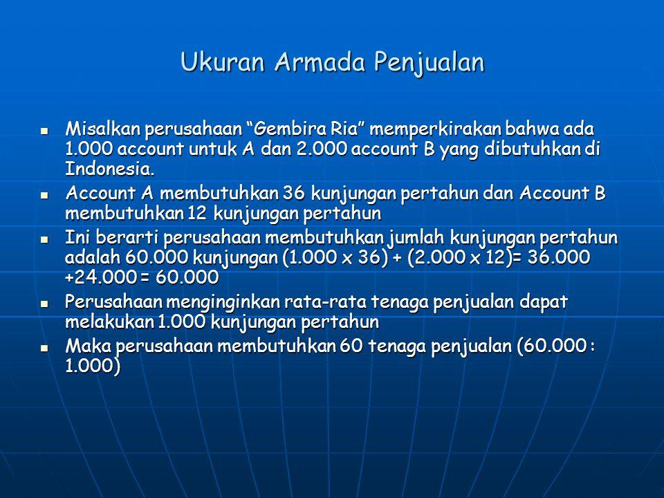 """Ukuran Armada Penjualan  Misalkan perusahaan """"Gembira Ria"""" memperkirakan bahwa ada 1.000 account untuk A dan 2.000 account B yang dibutuhkan di Indon"""