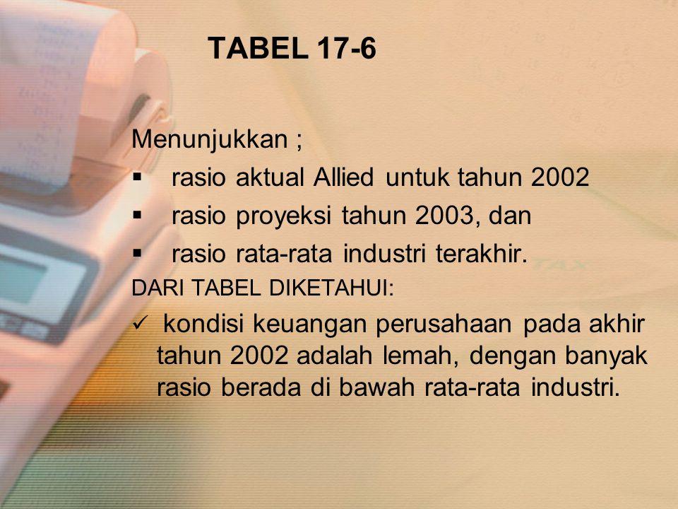 TABEL 17-6 Menunjukkan ;  rasio aktual Allied untuk tahun 2002  rasio proyeksi tahun 2003, dan  rasio rata-rata industri terakhir. DARI TABEL DIKET