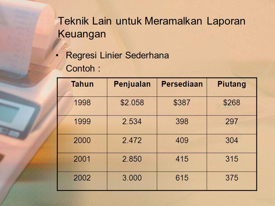 Teknik Lain untuk Meramalkan Laporan Keuangan •Regresi Linier Sederhana Contoh : TahunPenjualanPersediaanPiutang 1998$2.058$387$268 19992.534398297 20