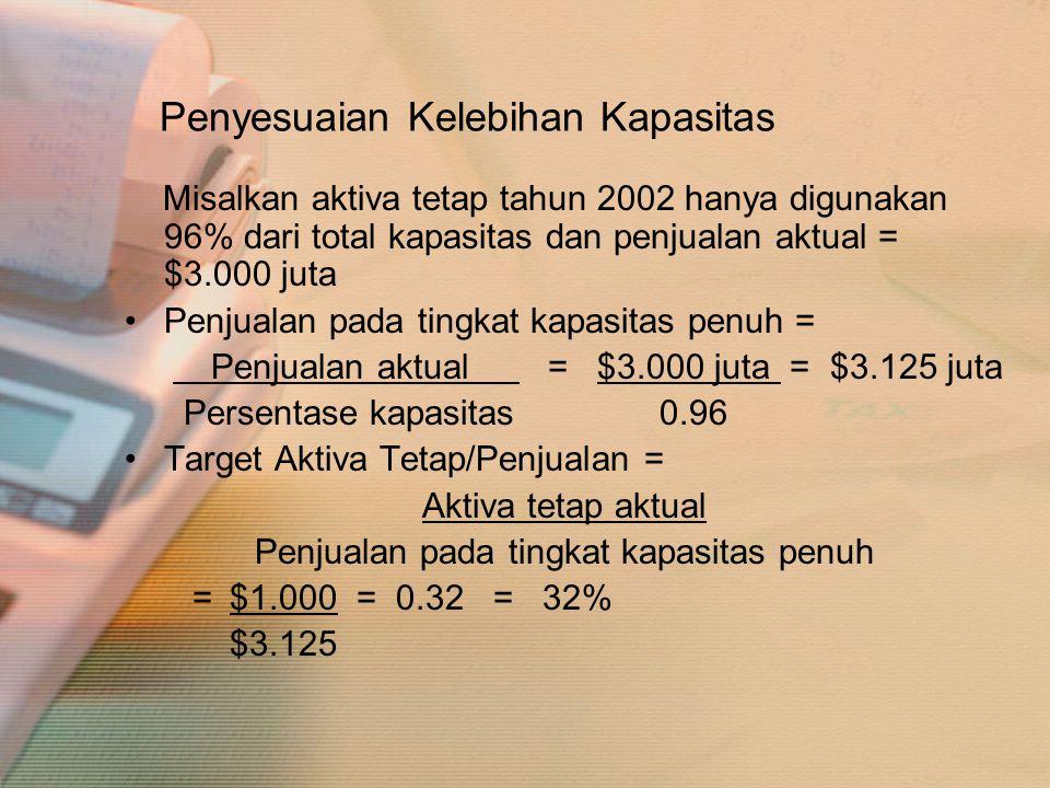 Penyesuaian Kelebihan Kapasitas Misalkan aktiva tetap tahun 2002 hanya digunakan 96% dari total kapasitas dan penjualan aktual = $3.000 juta •Penjuala