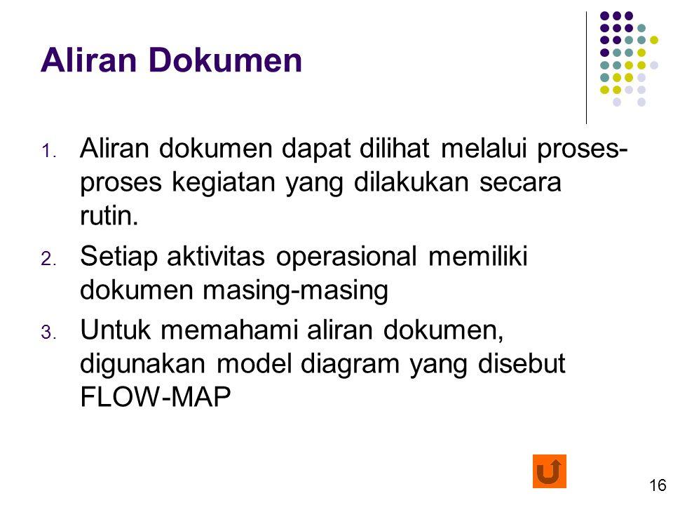16 Aliran Dokumen 1. Aliran dokumen dapat dilihat melalui proses- proses kegiatan yang dilakukan secara rutin. 2. Setiap aktivitas operasional memilik