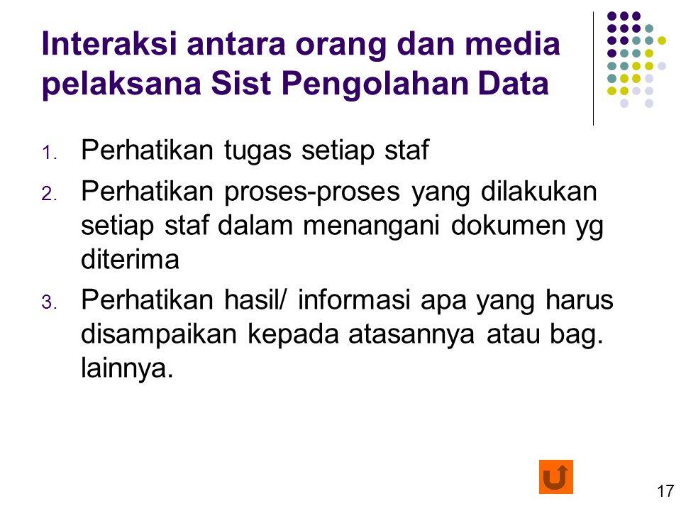 17 Interaksi antara orang dan media pelaksana Sist Pengolahan Data 1. Perhatikan tugas setiap staf 2. Perhatikan proses-proses yang dilakukan setiap s