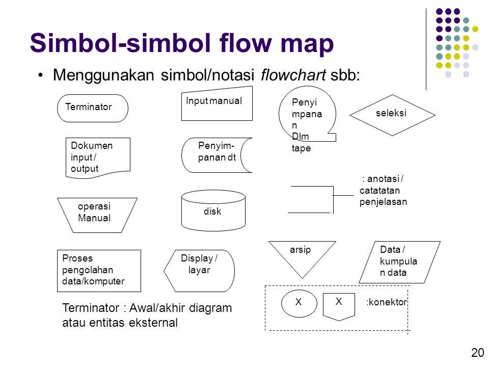 20 Simbol-simbol flow map •Menggunakan simbol/notasi flowchart sbb: Terminator Dokumen input / output operasi Manual Proses pengolahan data/komputer I
