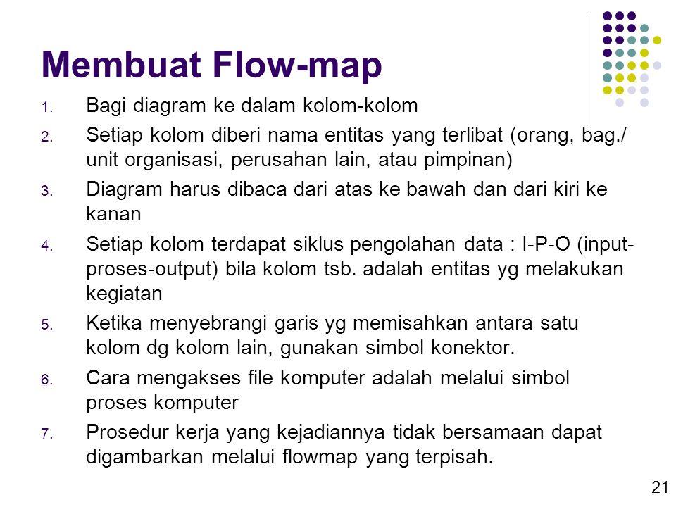 21 Membuat Flow-map 1. Bagi diagram ke dalam kolom-kolom 2. Setiap kolom diberi nama entitas yang terlibat (orang, bag./ unit organisasi, perusahan la
