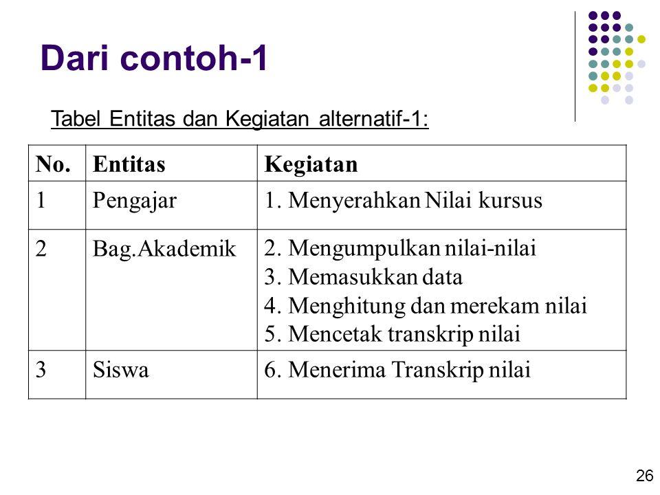 26 Dari contoh-1 No.EntitasKegiatan 1Pengajar1. Menyerahkan Nilai kursus 2Bag.Akademik2. Mengumpulkan nilai-nilai 3. Memasukkan data 4. Menghitung dan