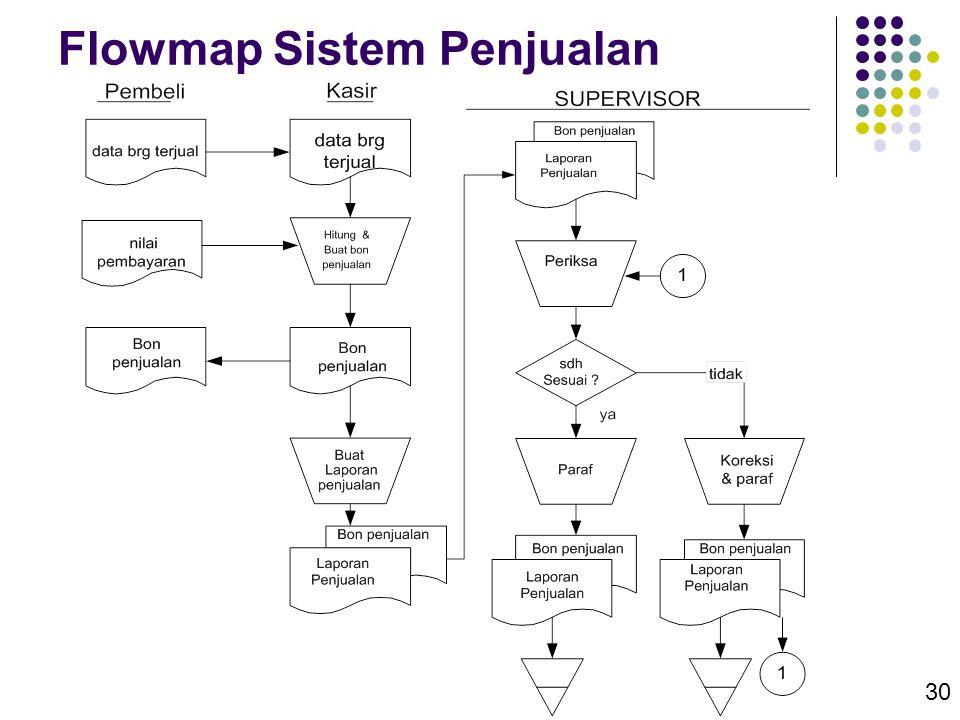 30 Flowmap Sistem Penjualan