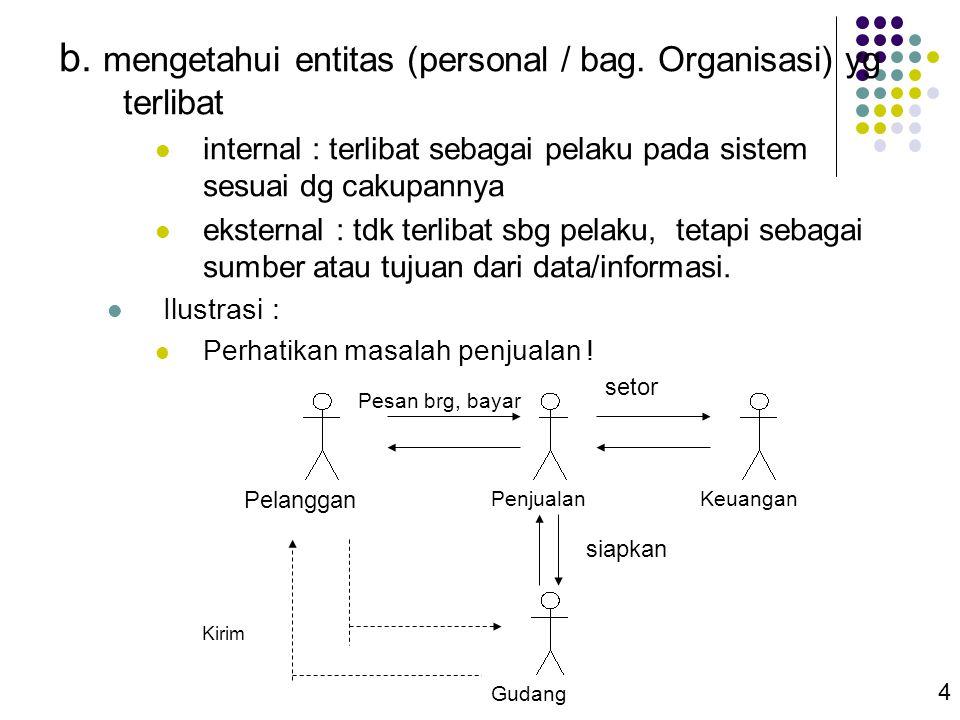 4 b. mengetahui entitas (personal / bag. Organisasi) yg terlibat  internal : terlibat sebagai pelaku pada sistem sesuai dg cakupannya  eksternal : t