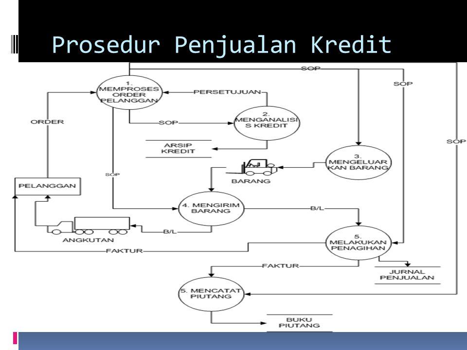 Prosedur Penjualan Kredit