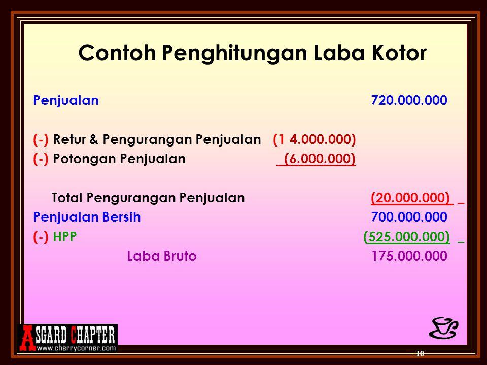Contoh Penghitungan Laba Kotor Penjualan 720.000.000 (-) Retur & Pengurangan Penjualan(1 4.000.000) (-) Potongan Penjualan (6.000.000) Total Pengurang
