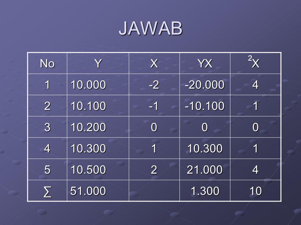 JAWAB NoYXYXX 110.000-2-20.0004 210.100-10.1001 310.200000 410.300110.3001 510.500221.0004 ∑51.0001.30010 2