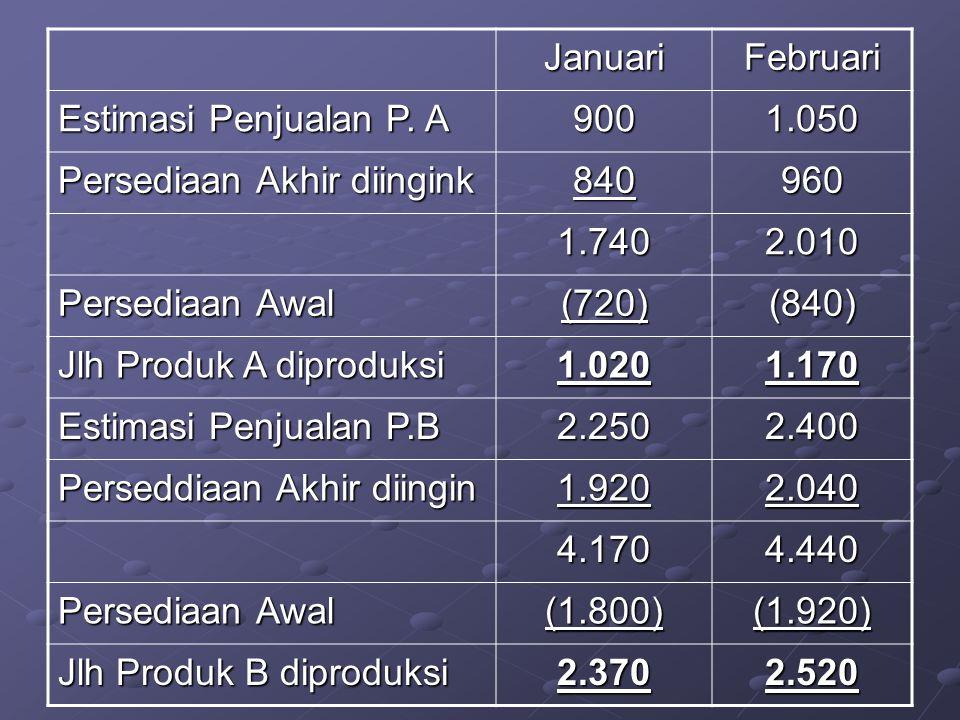 JanuariFebruari Estimasi Penjualan P. A 9001.050 Persediaan Akhir diingink 840960 1.7402.010 Persediaan Awal (720)(840) Jlh Produk A diproduksi 1.0201